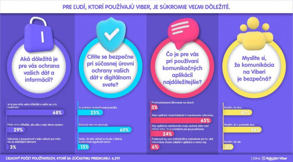 Súkromie a osobné údaje, prieskum Viber