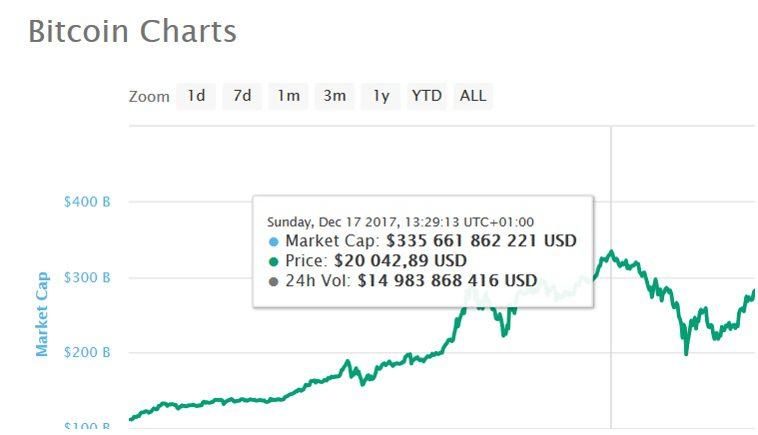 BitCoin a rast z roku 2017
