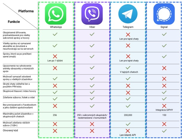 Porovnanie komunikačných platforiem, tabuľka 2021
